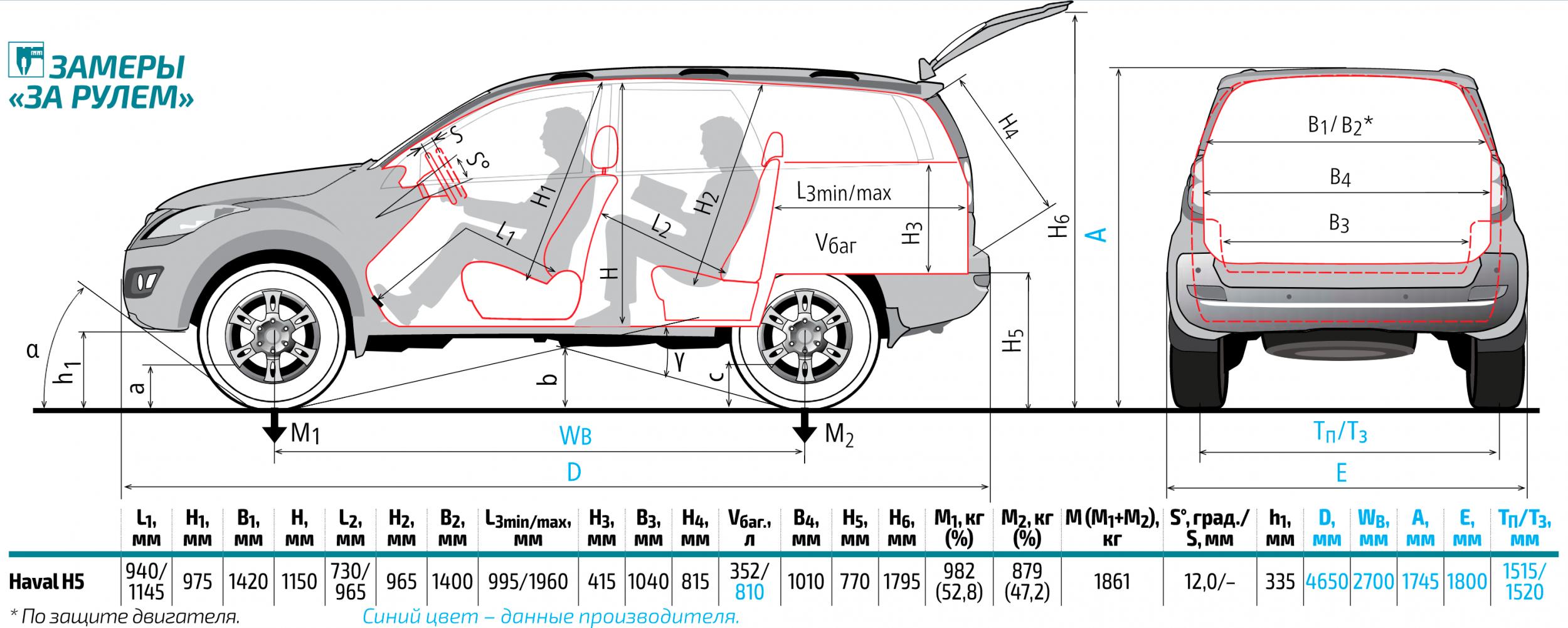 Размеры Haval H5.PNG